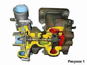 Схема турбонагнетателя